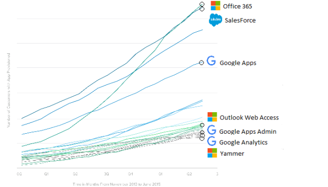 SaaS For Business, Microsoft is #1